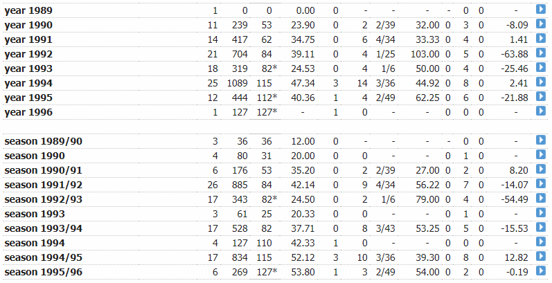 SRT ODI year-year.PNG