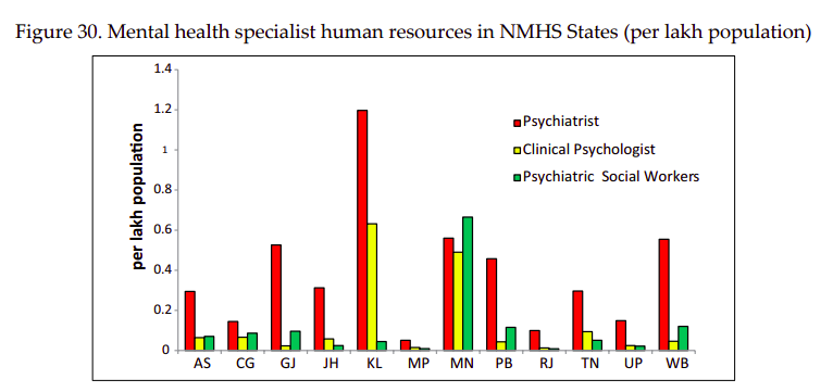 Mental health care system in India in tatters, only 1 in 5 ...
